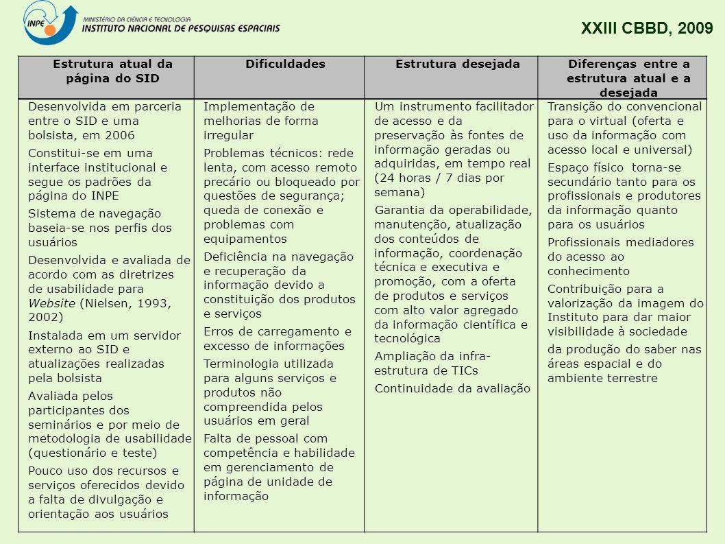 XXIII CBBD, 2009 Estrutura atual da página do SID Dificuldades