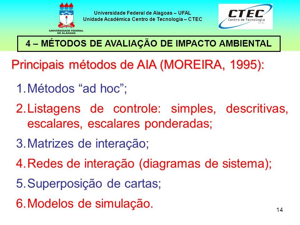 Principais métodos de AIA (MOREIRA, 1995):