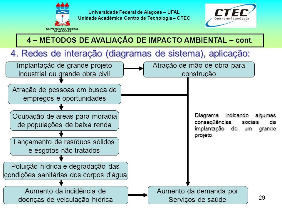 Redes de interação (diagramas de sistema), aplicação: