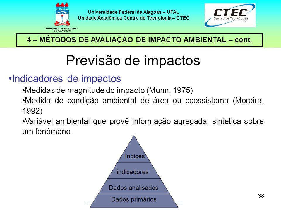 Previsão de impactos Indicadores de impactos
