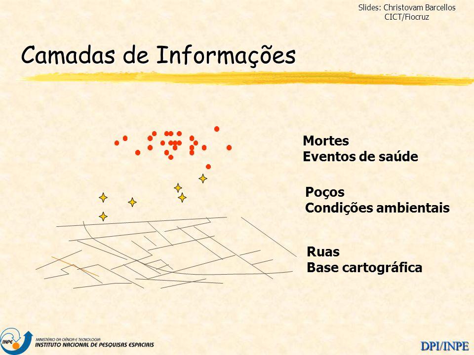 Camadas de Informações