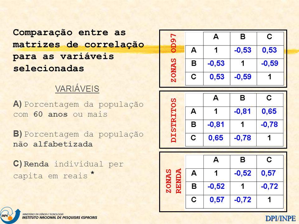 Comparação entre as matrizes de correlação para as variáveis selecionadas