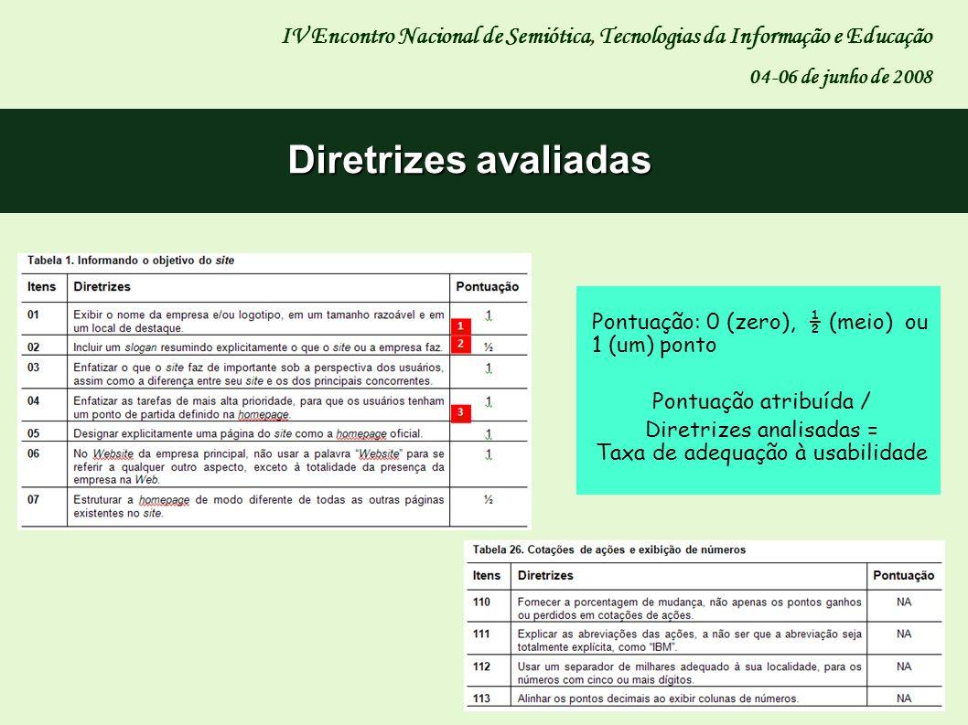 Diretrizes analisadas = Taxa de adequação à usabilidade