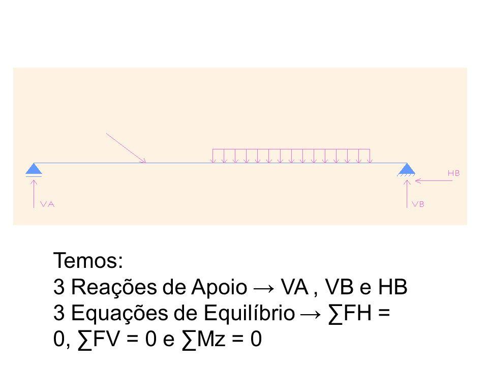 Temos: 3 Reações de Apoio → VA , VB e HB 3 Equações de Equilíbrio → ∑FH = 0, ∑FV = 0 e ∑Mz = 0