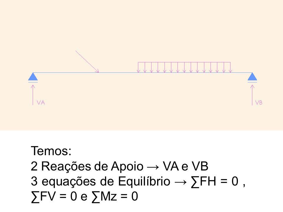 Temos: 2 Reações de Apoio → VA e VB 3 equações de Equilíbrio → ∑FH = 0 , ∑FV = 0 e ∑Mz = 0