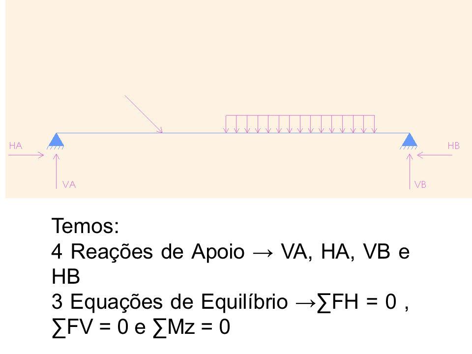 Temos: 4 Reações de Apoio → VA, HA, VB e HB 3 Equações de Equilíbrio →∑FH = 0 , ∑FV = 0 e ∑Mz = 0
