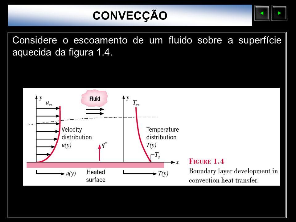 CONVECÇÃO Sólidos Moleculares.