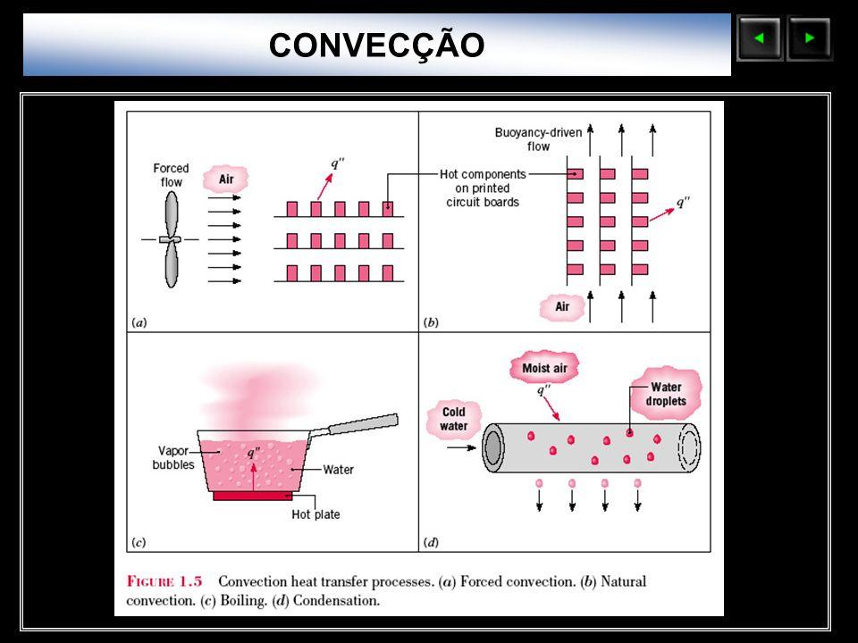 CONVECÇÃO Sólidos Moleculares