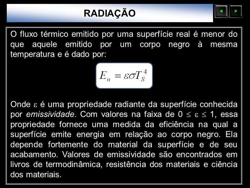 RADIAÇÃO Sólidos Moleculares.