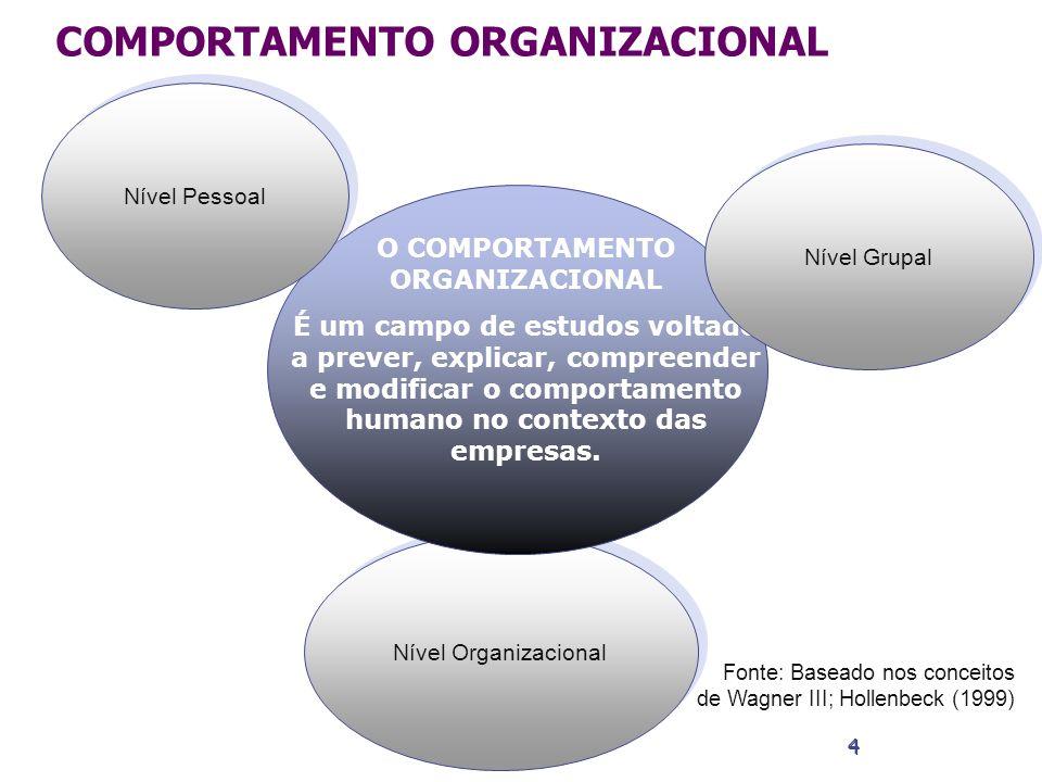 O COMPORTAMENTO ORGANIZACIONAL