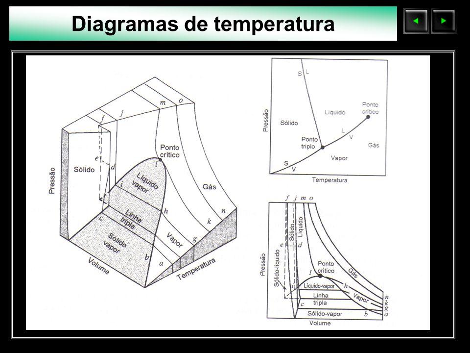 Diagramas de temperatura
