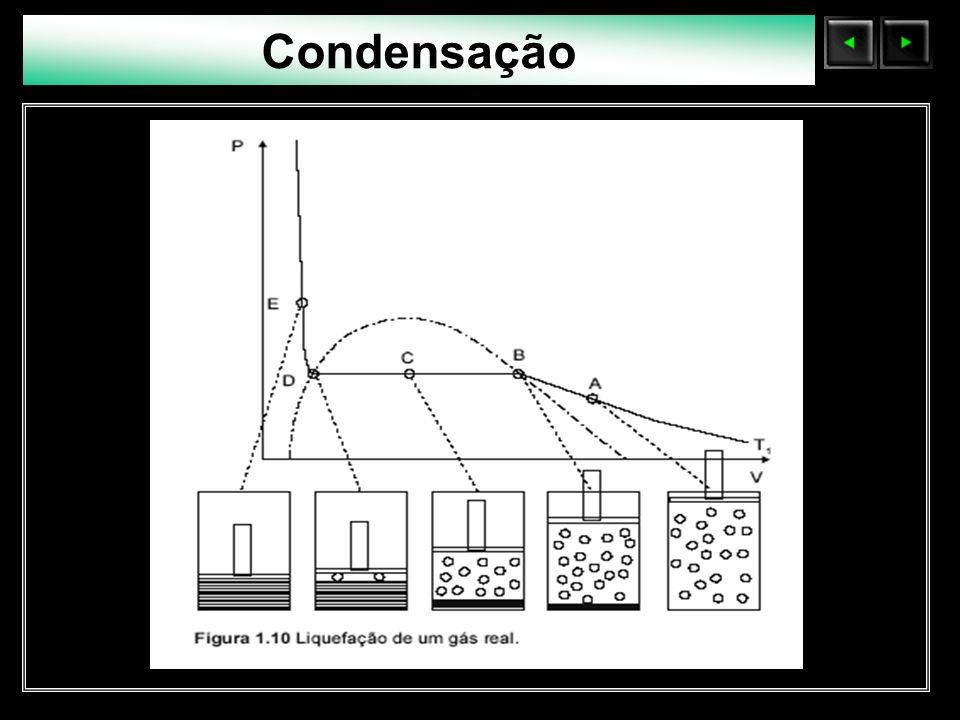 Condensação Sólidos Moleculares