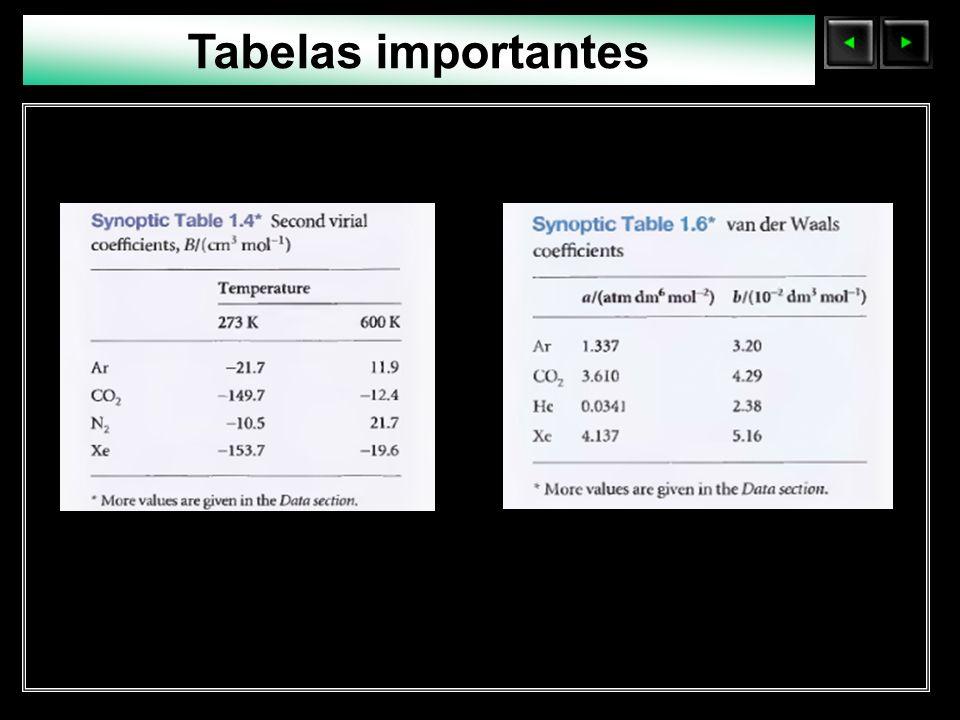 Tabelas importantes Sólidos Moleculares
