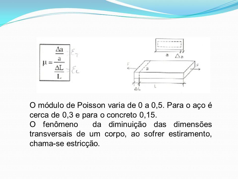 O módulo de Poisson varia de 0 a 0,5