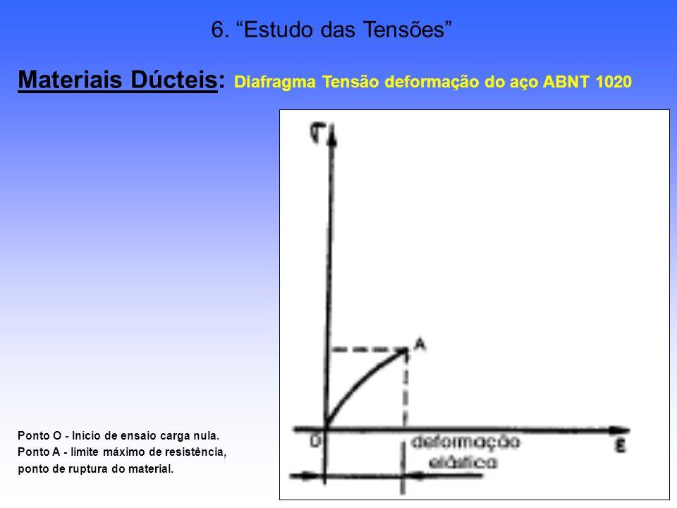 Materiais Dúcteis: Diafragma Tensão deformação do aço ABNT 1020