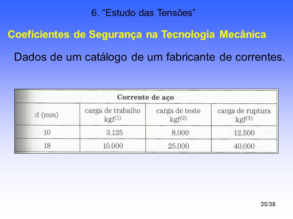 Dados de um catálogo de um fabricante de correntes.
