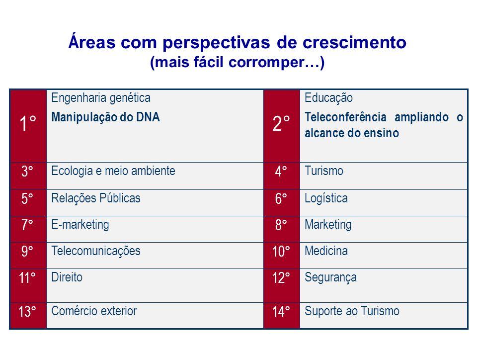 Áreas com perspectivas de crescimento (mais fácil corromper…)