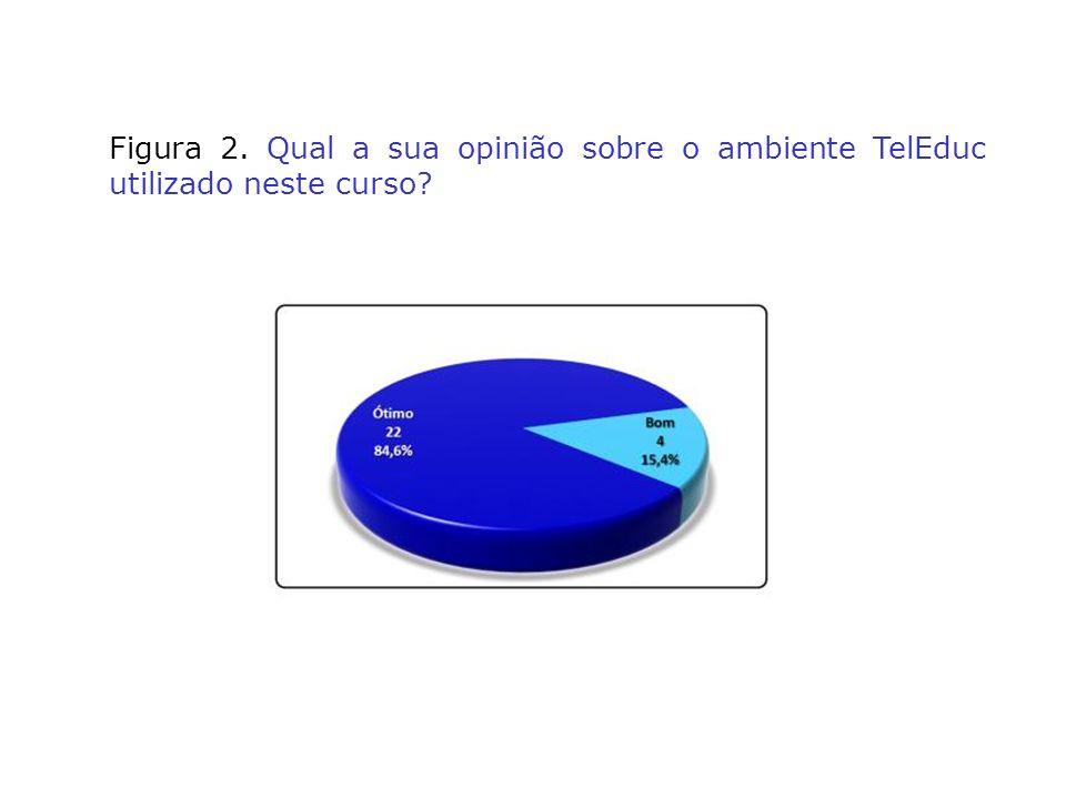 Figura 2. Qual a sua opinião sobre o ambiente TelEduc utilizado neste curso