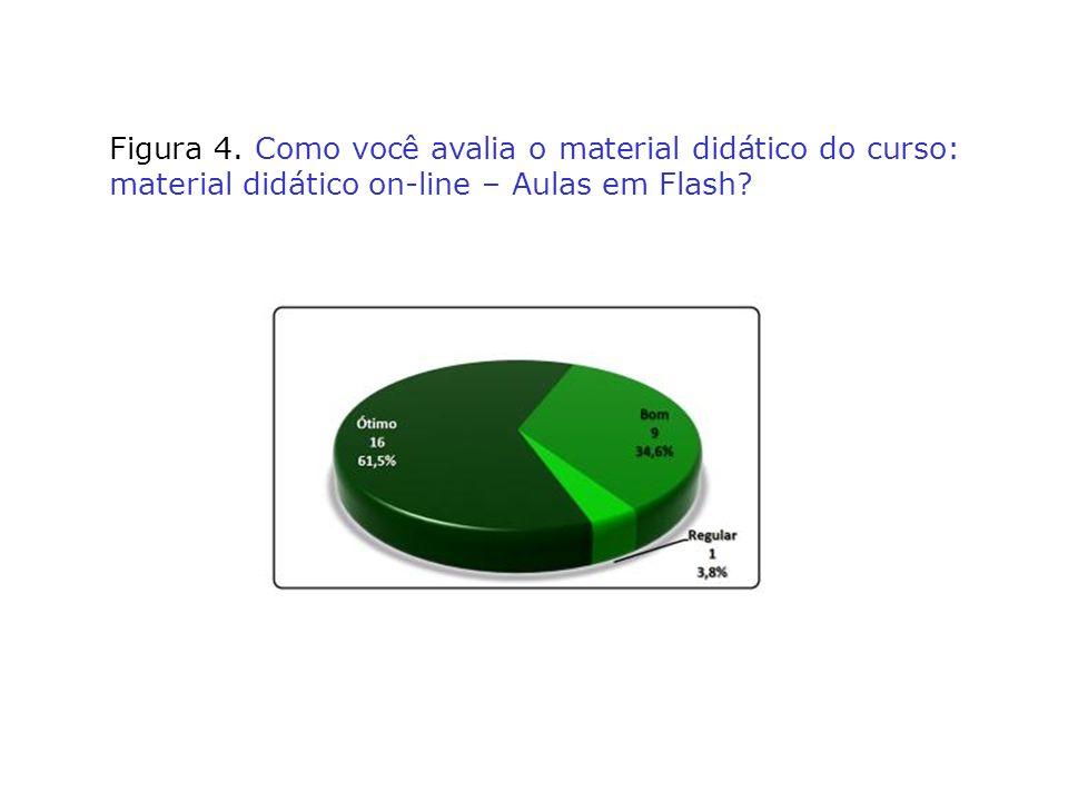 Figura 4. Como você avalia o material didático do curso: material didático on-line – Aulas em Flash