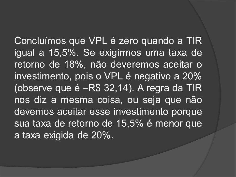 Concluímos que VPL é zero quando a TIR igual a 15,5%
