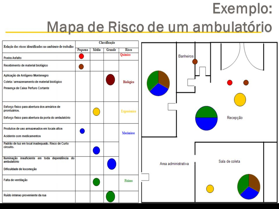 Exemplo: Mapa de Risco de um ambulatório
