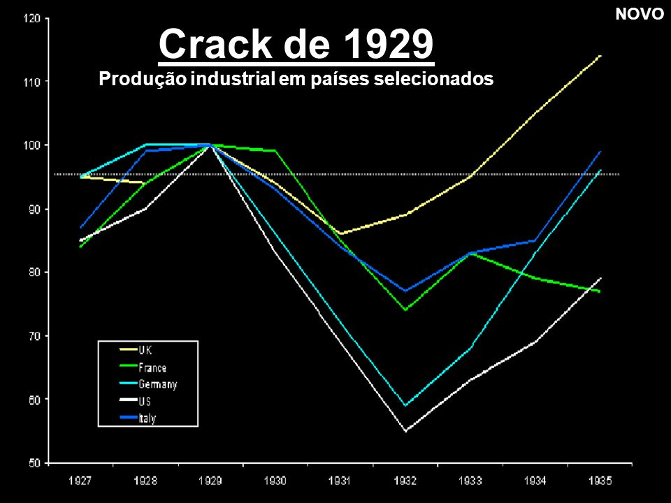 Produção industrial em países selecionados
