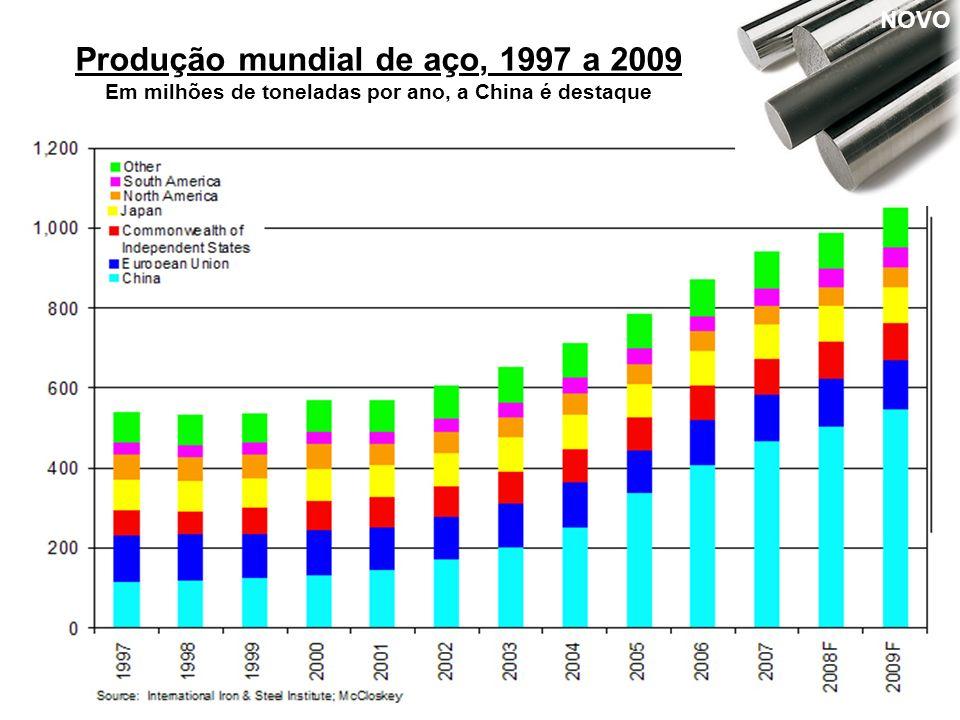 NOVO Produção mundial de aço, 1997 a 2009 Em milhões de toneladas por ano, a China é destaque