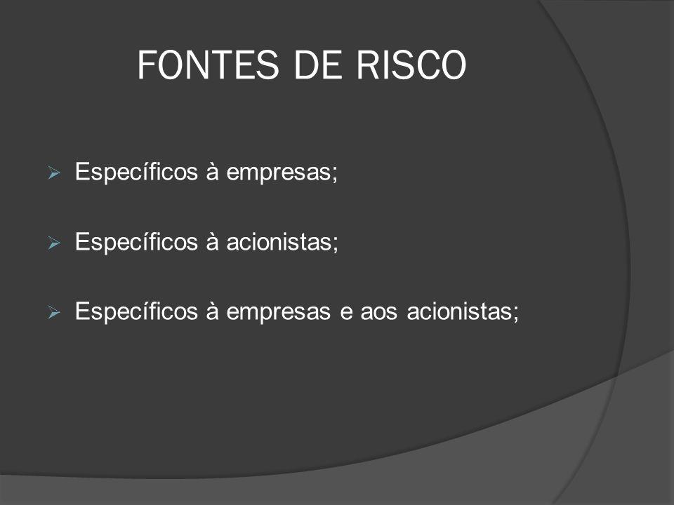 FONTES DE RISCO Específicos à empresas; Específicos à acionistas;