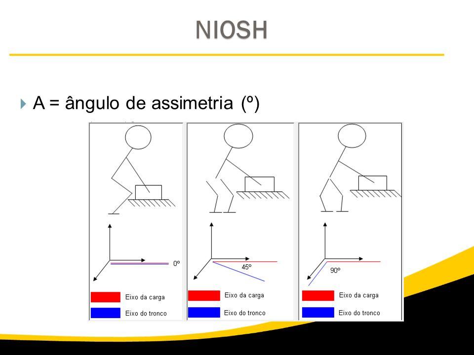 NIOSH A = ângulo de assimetria (º)