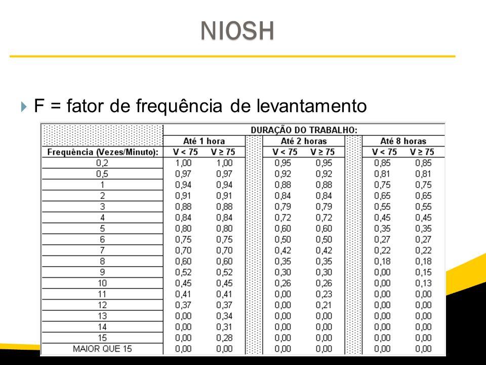NIOSH F = fator de frequência de levantamento