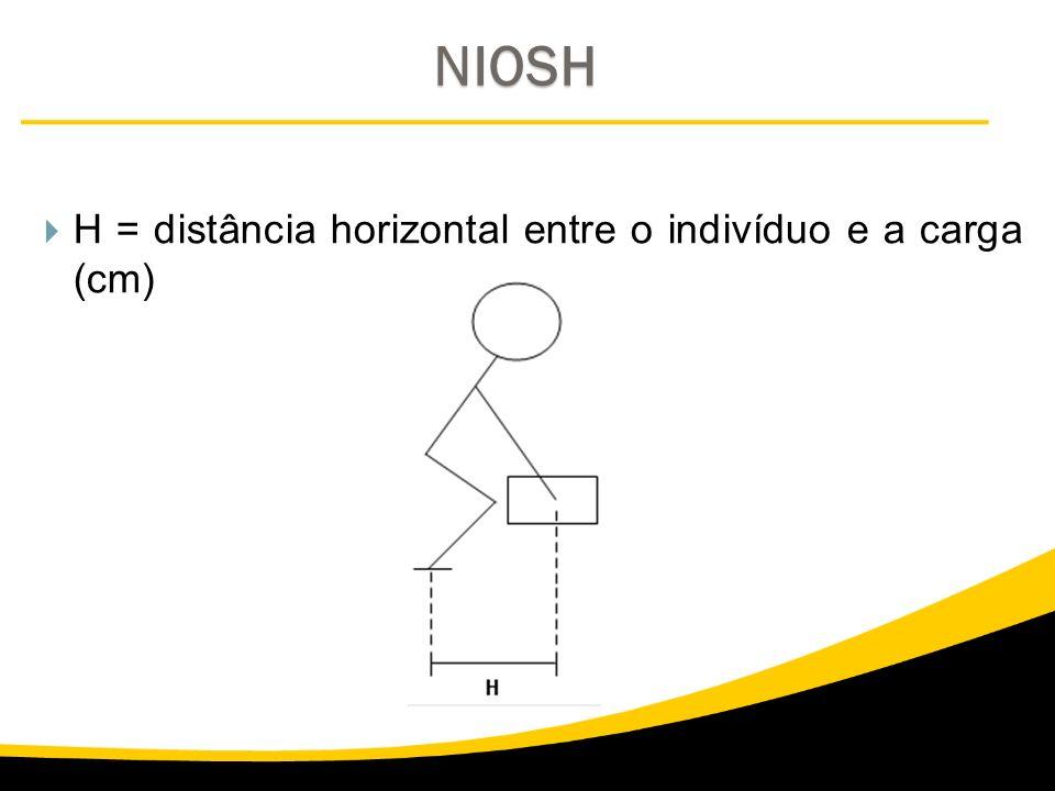 NIOSH H = distância horizontal entre o indivíduo e a carga (cm)