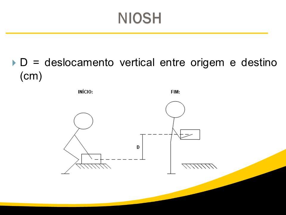 NIOSH D = deslocamento vertical entre origem e destino (cm)
