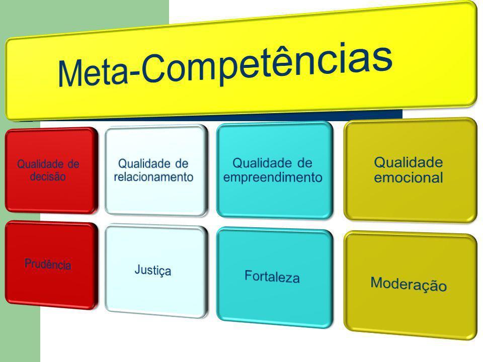 Meta-Competências Qualidade de decisão Prudência