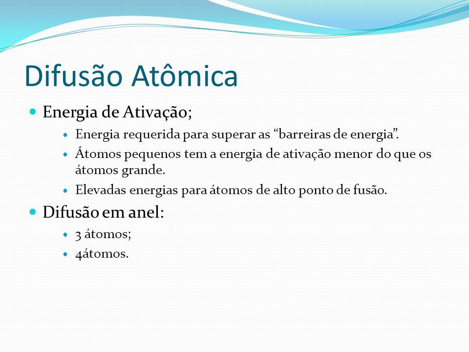 Difusão Atômica Energia de Ativação; Difusão em anel: