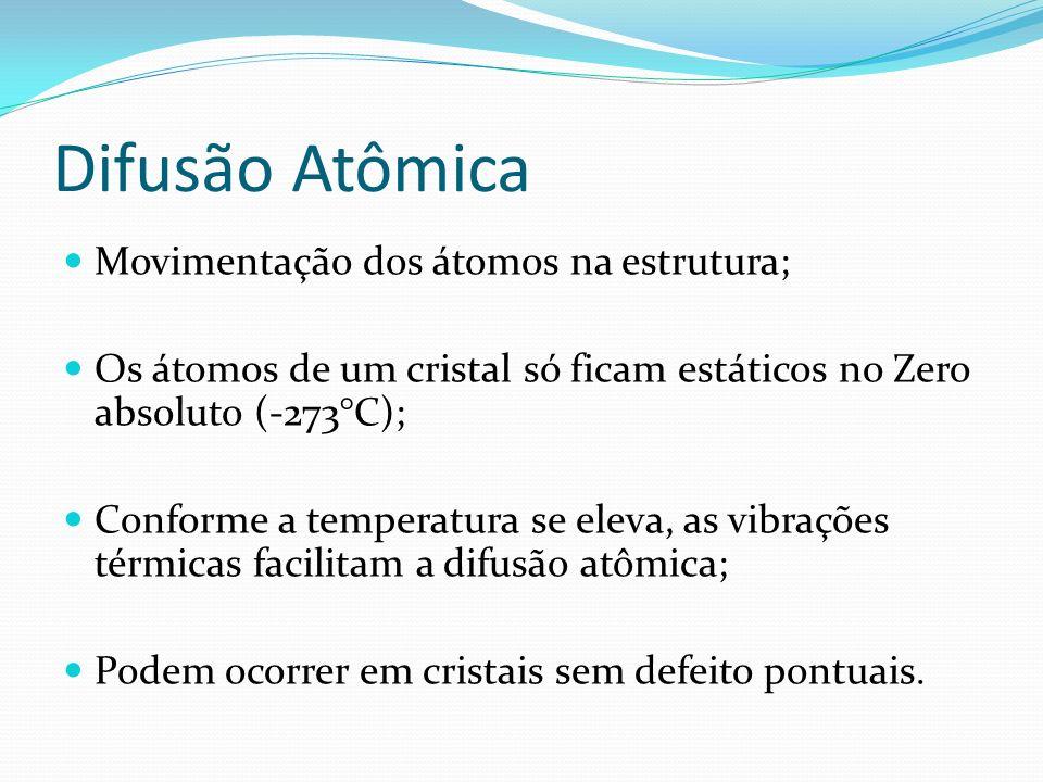 Difusão Atômica Movimentação dos átomos na estrutura;