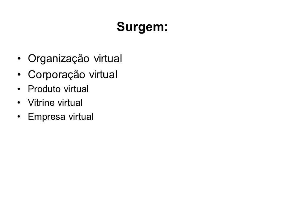Surgem: Organização virtual Corporação virtual Produto virtual