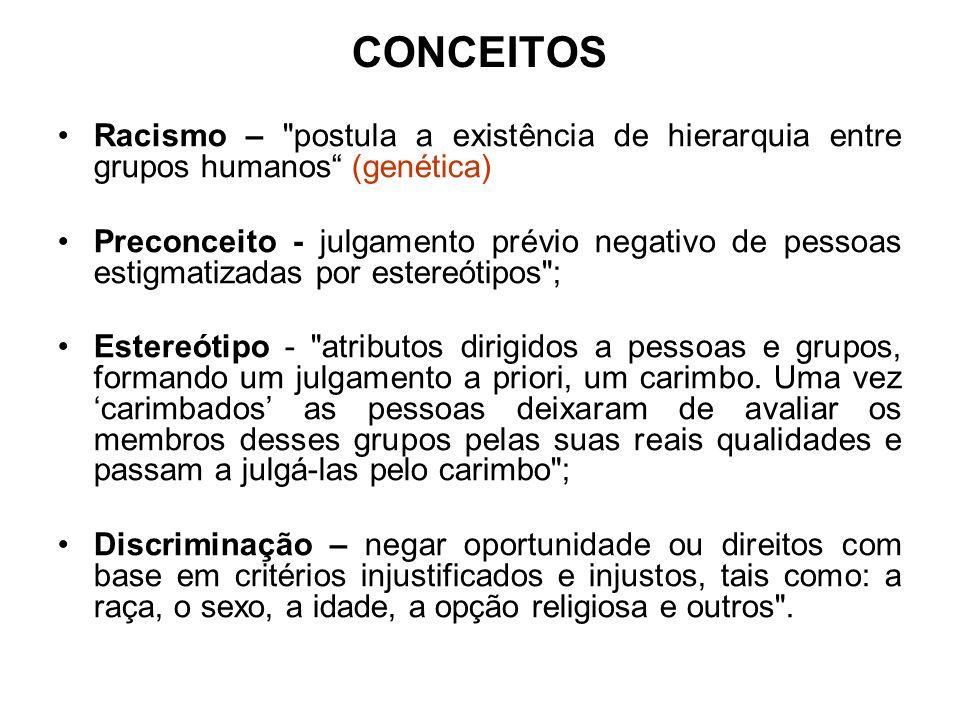 CONCEITOS Racismo – postula a existência de hierarquia entre grupos humanos (genética)