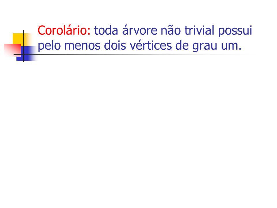 Corolário: toda árvore não trivial possui pelo menos dois vértices de grau um.