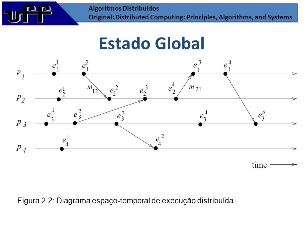 Estado Global Figura 2.2: Diagrama espaço-temporal de execução distribuída.