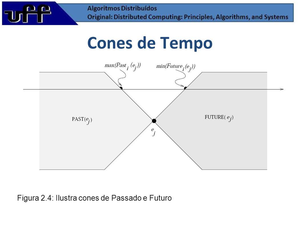 Cones de Tempo Figura 2.4: Ilustra cones de Passado e Futuro