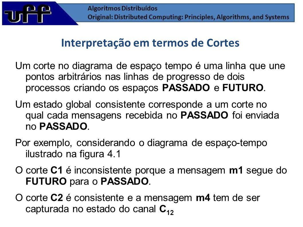 Interpretação em termos de Cortes