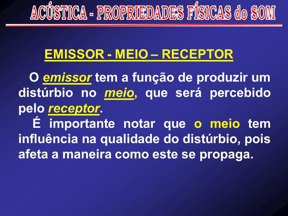 ACÚSTICA - PROPRIEDADES FÍSICAS do SOM EMISSOR - MEIO – RECEPTOR