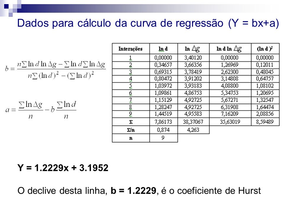 Dados para cálculo da curva de regressão (Y = bx+a)
