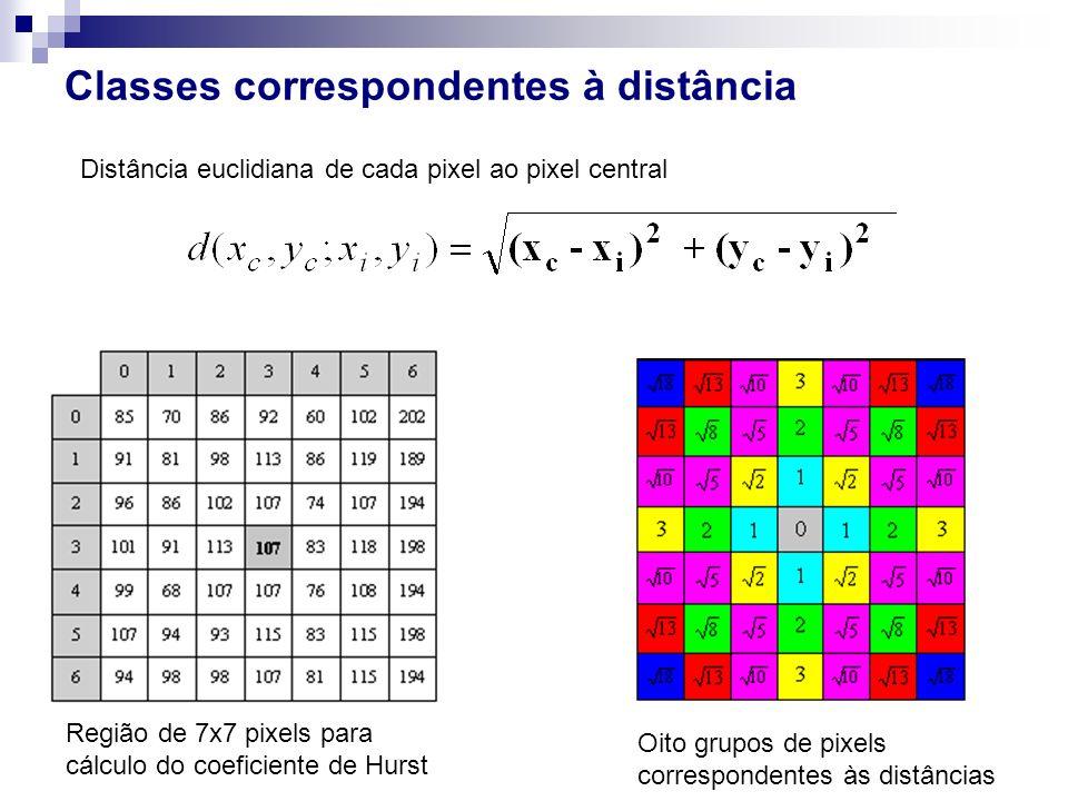 Classes correspondentes à distância