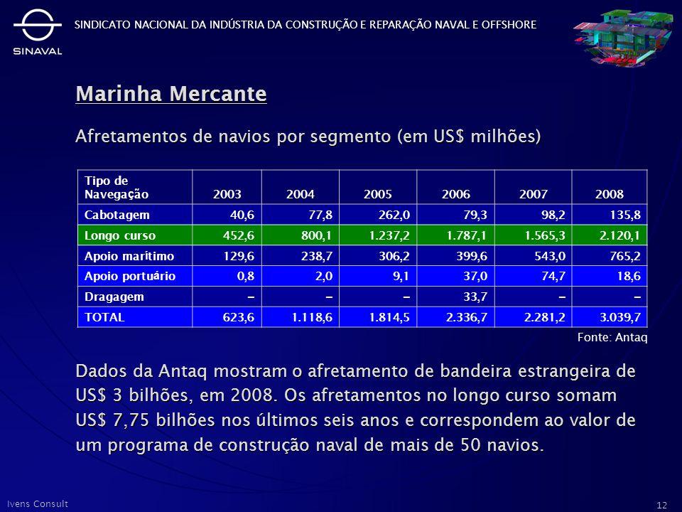 Marinha Mercante Afretamentos de navios por segmento (em US$ milhões)
