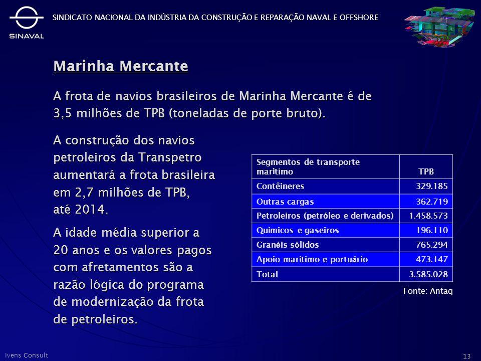 Marinha Mercante A frota de navios brasileiros de Marinha Mercante é de 3,5 milhões de TPB (toneladas de porte bruto).