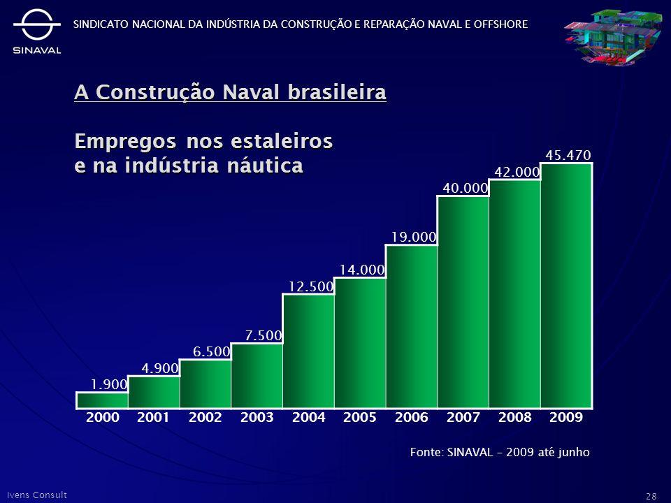A Construção Naval brasileira Empregos nos estaleiros e na indústria náutica