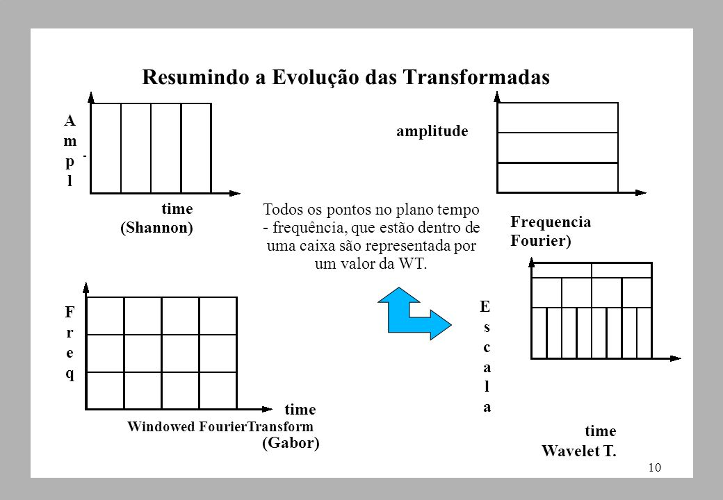 Resumindo a Evolução das Transformadas