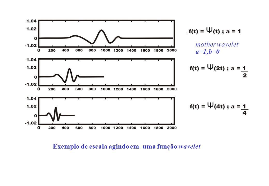 Exemplo de escala agindo em uma função wavelet