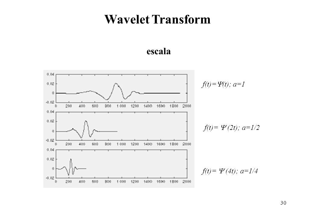 Wavelet Transform escala f(t)=(t); a=1 f(t)=  (2t); a=1/2